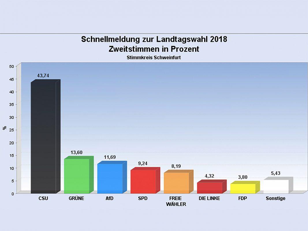 Das Ergebnis der Landtagswahl 2018 (Zweitstimme). Grafik: Landratsamt Schweinfurt.