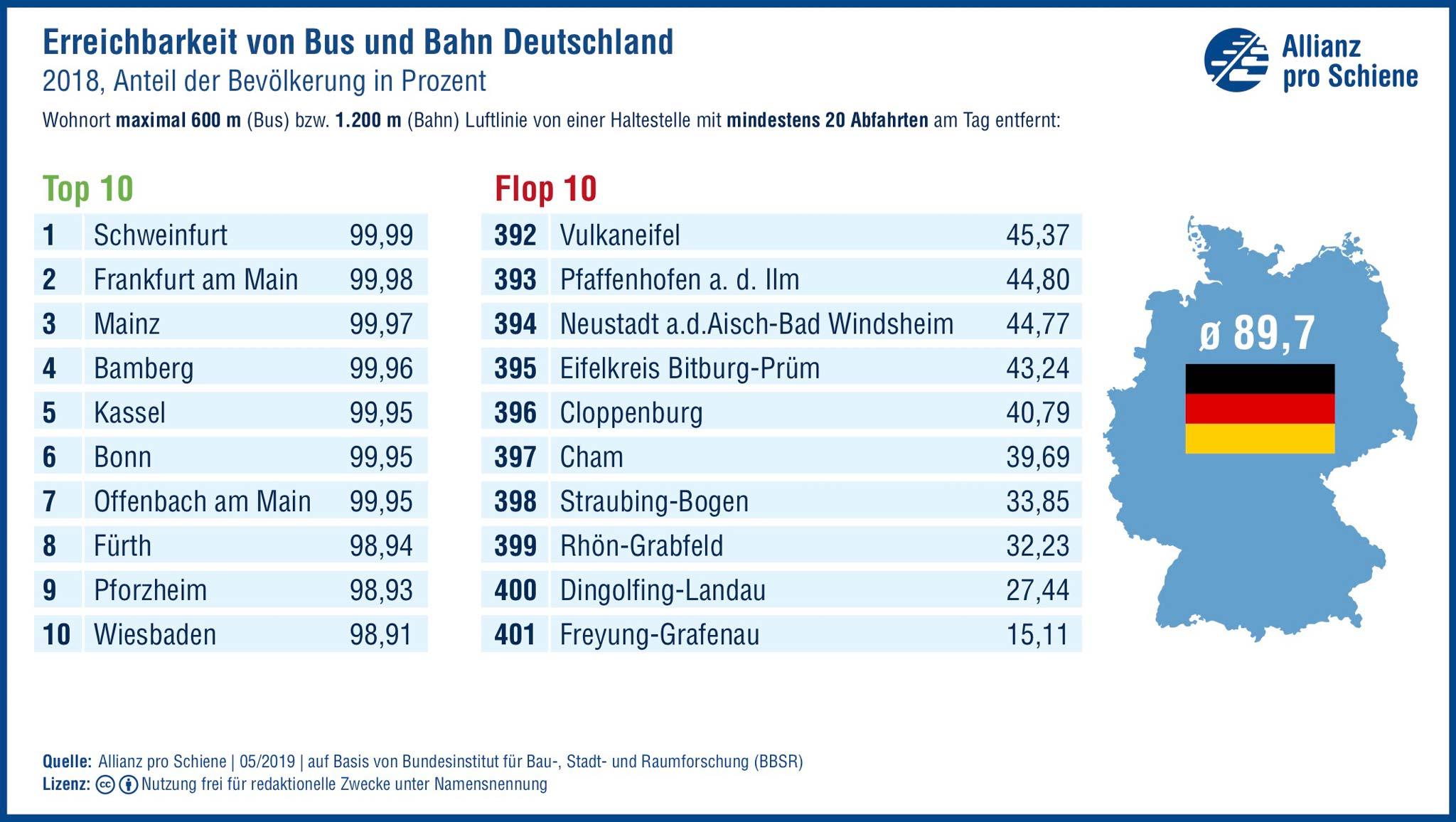 Erreichbarkeit von Bus und Bahn in Deutschland. Quelle Grafik: Allianz pro Schiene | 05/2019 | auf Basis von Bundesinstitut für Bau-, Stadt- und Raumforschung (BBSR)
