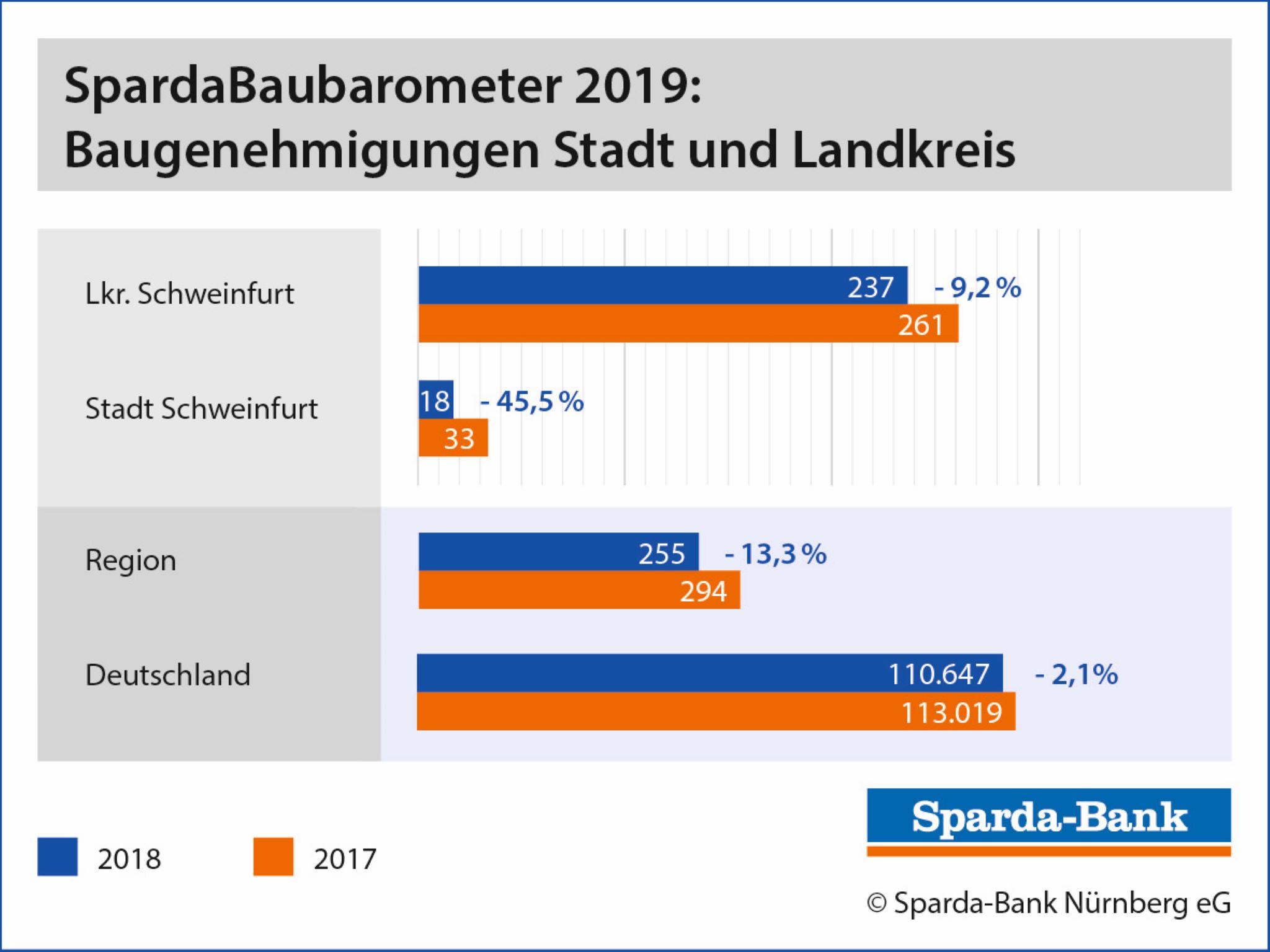 Baugenehmigungen Stadt & Landkreis Schweinfurt; Grafik: Sparda-Bank Nürnberg