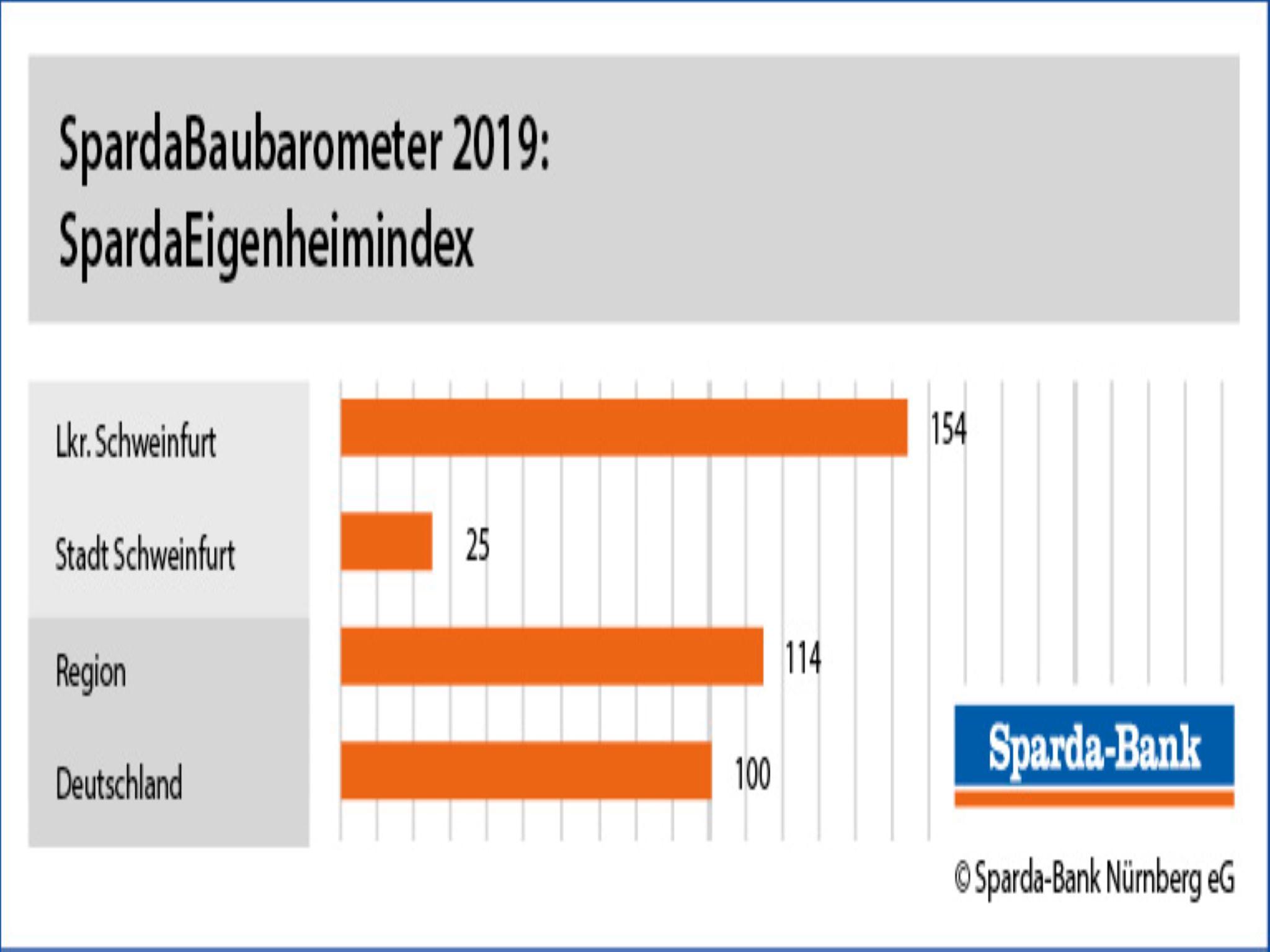Eigenheimindex Stadt & Landkreis Schweinfurt; Grafik: Sparda-Bank Nürnberg
