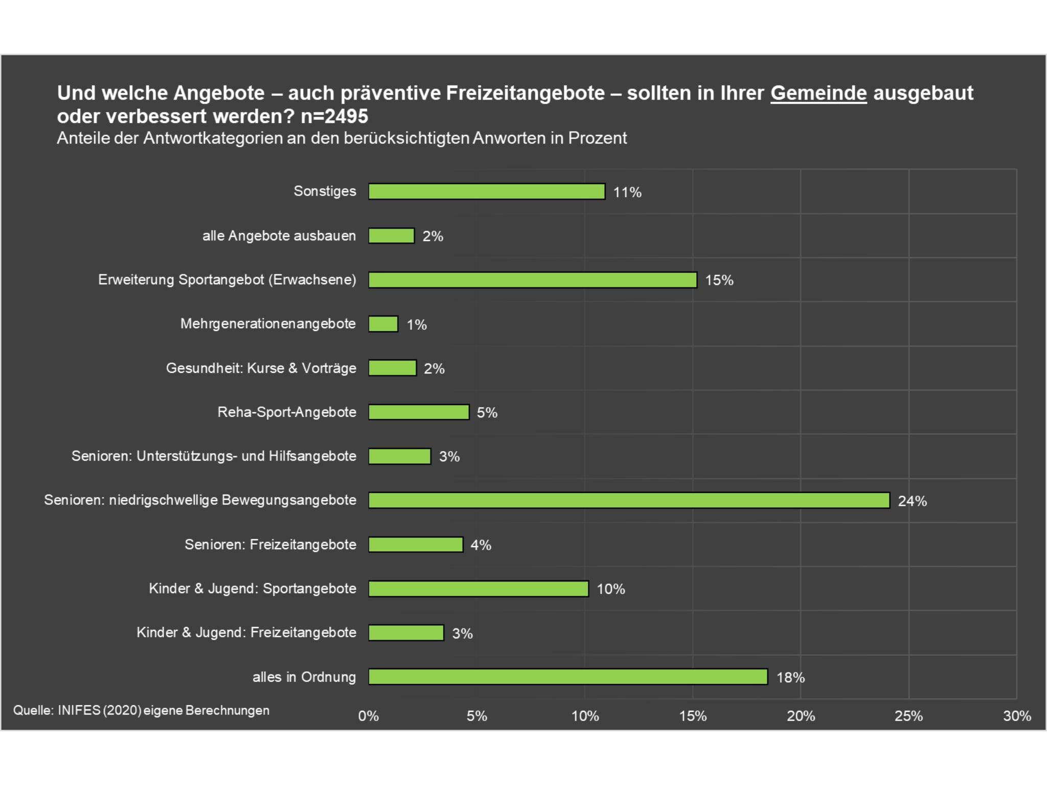 Im Bereich präventive Freizeitangebote wünschen sich 31% der Befragten mehr Angebote für die Senioren vor Ort. Grafik: Gesundheitsregionplus