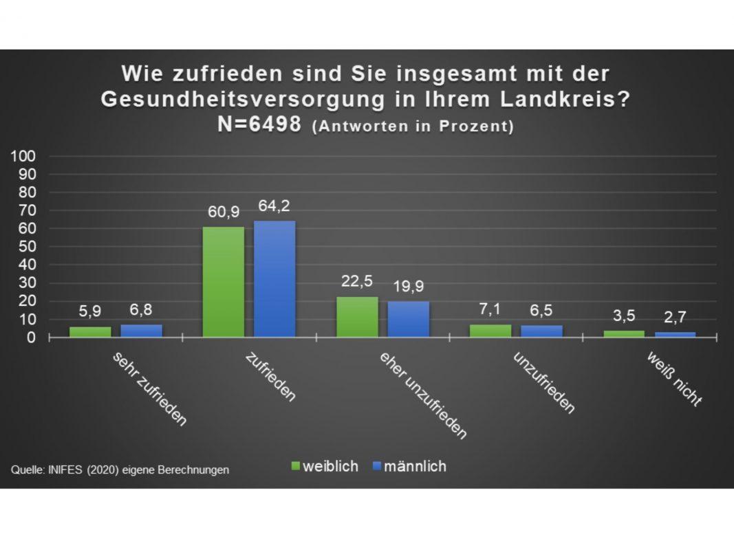 Wie zufrieden ist die Bevölkerung mit der Gesundheitsversorgung im Raum Schweinfurt? Grafik: Gesundheitsregionplus