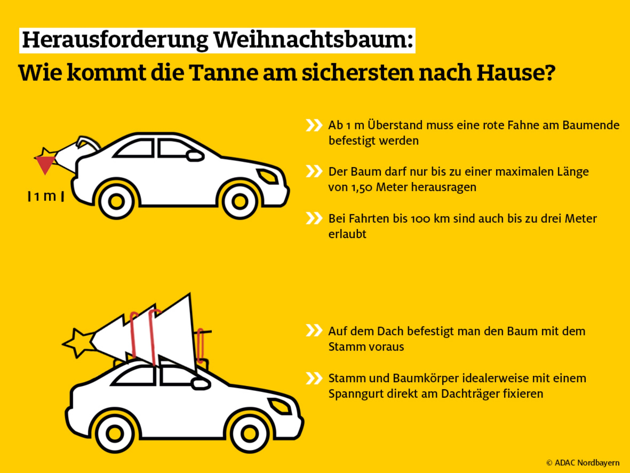 Infografik: ADAC Nordbayern e.V.