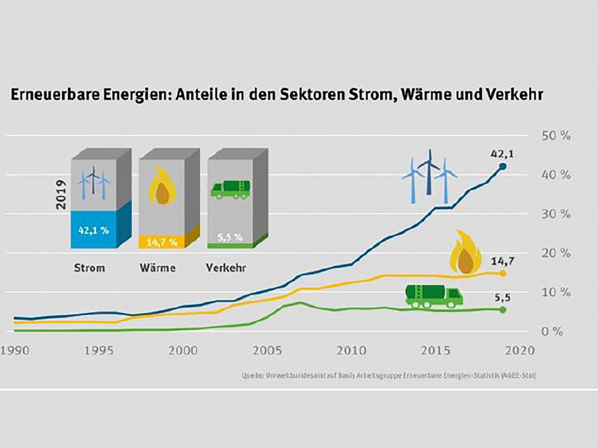 Im Bereich der erneuerbaren Energien zeigt sich eine positive Entwicklung, während der Sektor Verkehr fast stagniert. (Grafik: Umweltbundesamt, AGEE- Stat, FHWS)
