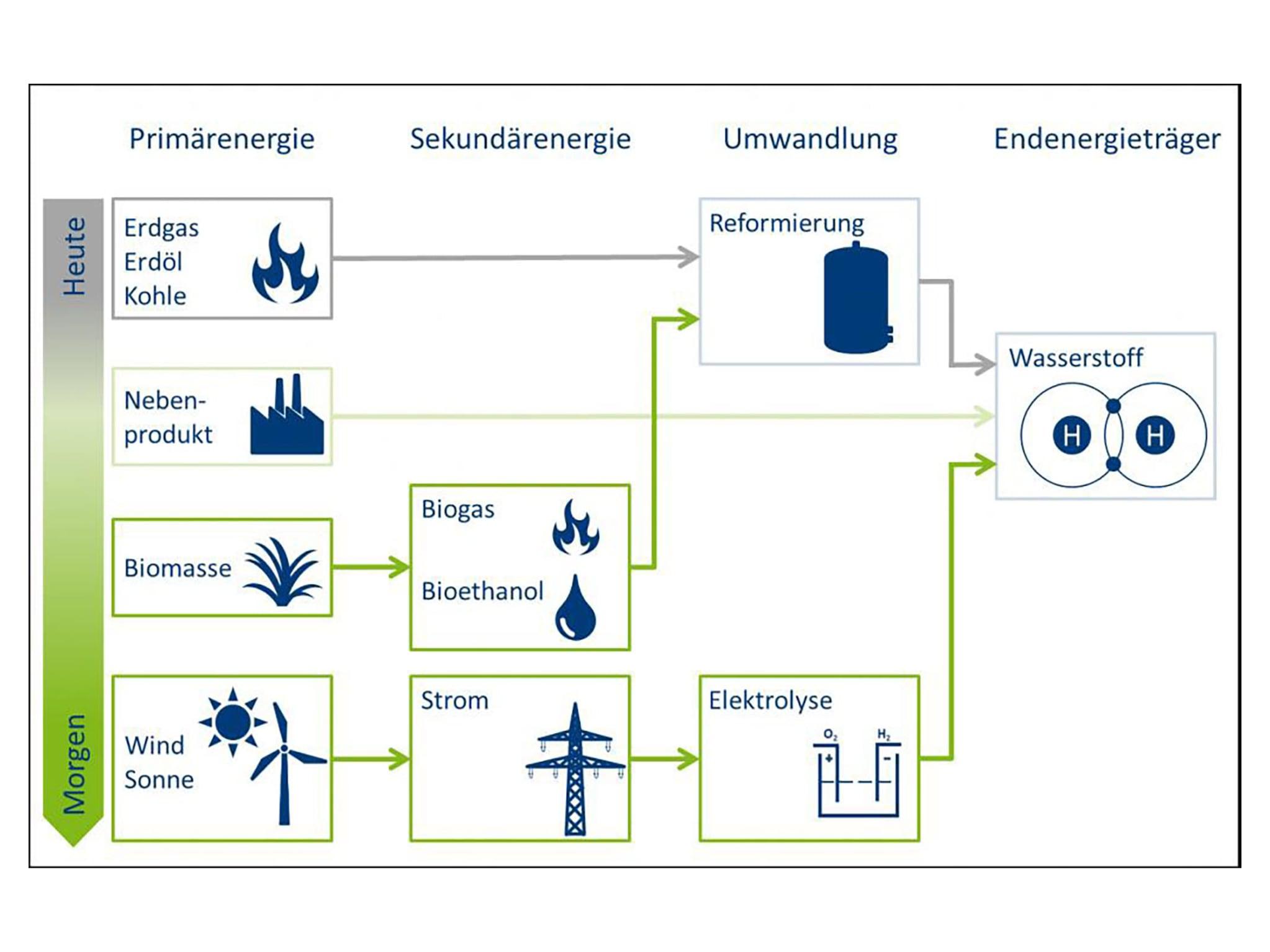 Die Grafik zeigt den Einsatz von Wasserstoff heute und morgen auf. (Grafik FHWS, EMCEL)